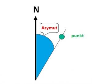 Czym jest azymut