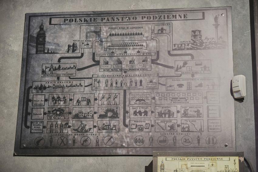 schemat Polskiego Państwa Podziemnego - ekspozycja w Muzeum Powstania Warszawskiego